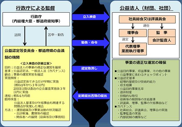 新公益法人様向け行政庁による立入検査への対策支援コンサルティング ...